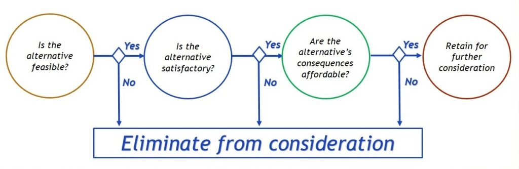 consumer decision making journey